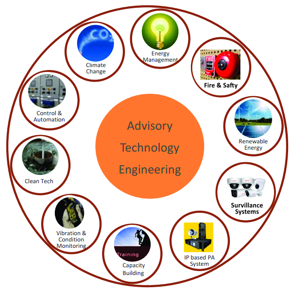 advisory technology eng